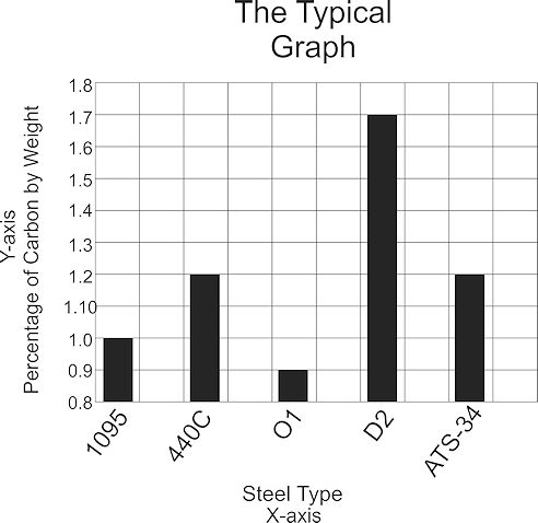 Limited  Bar Chart Graph comparing carbon content of various steel types