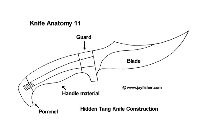 Knife anatomy, parts, names, components of a hidden tang knife with handle material, guard and pommel, blade and construction