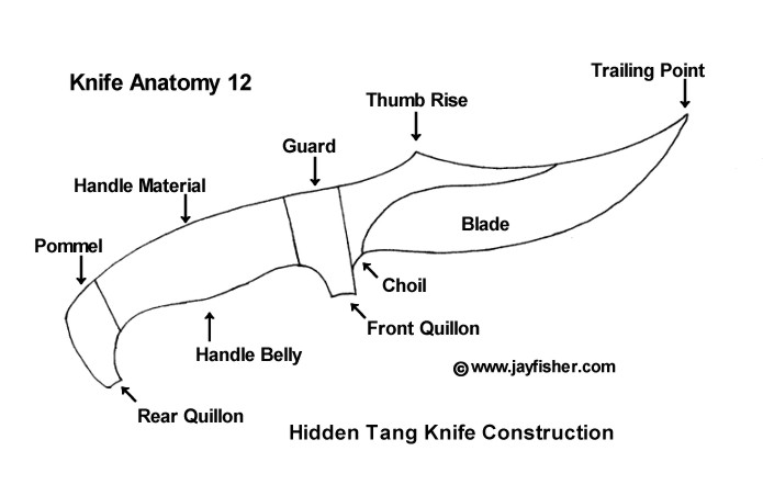 Knife anatomy, parts, components, names; handle material, pommel, quillon, belly, choil, blade, trailing point, thumb rise, guard, hidden tang knife construction