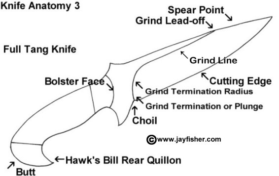 Knife anatomy, parts, names, components: grind terms, blade, spear point, lead off, termination
